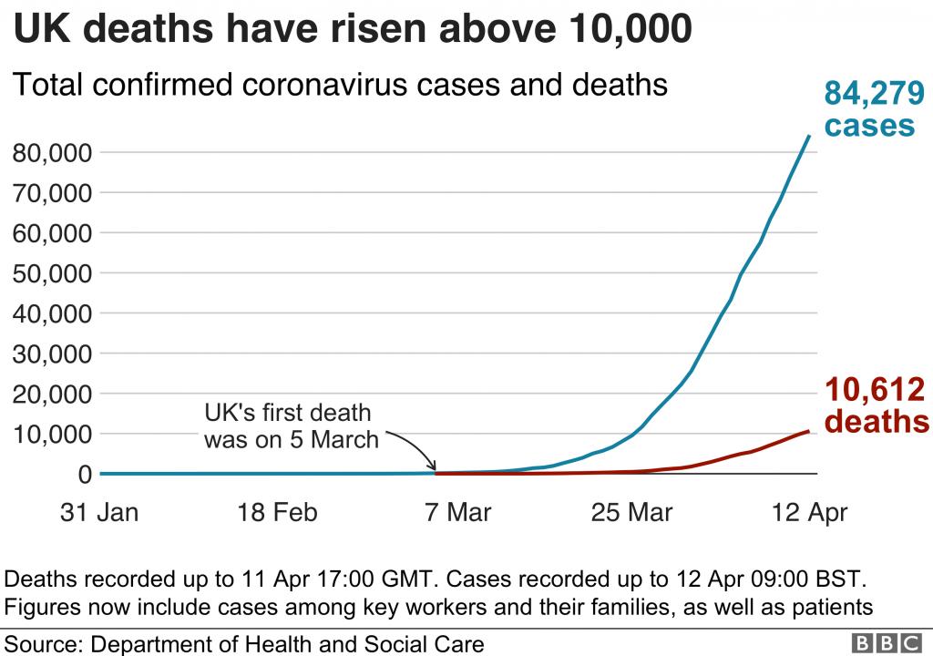 uk 10,000 coronavirus deaths